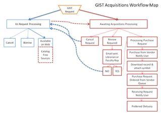 GISTWorkflow